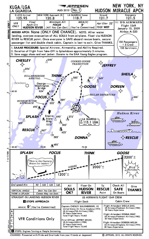 La Guardia Approach Plate